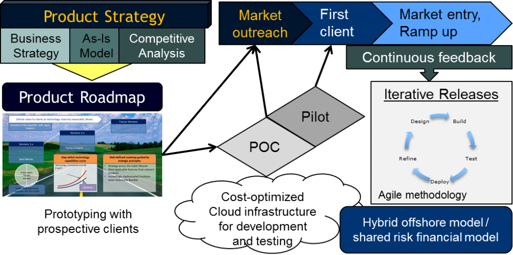 Lean Product Development including Product Strategy, Agile Development and Shared Risk Finance