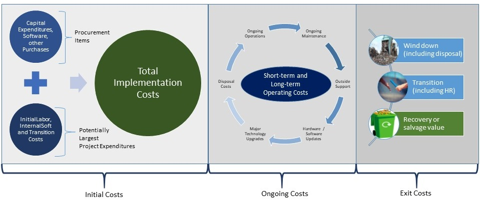 Lifecycle Cost Analysis for finance of strategy, Smart Grid and emerging markets projects