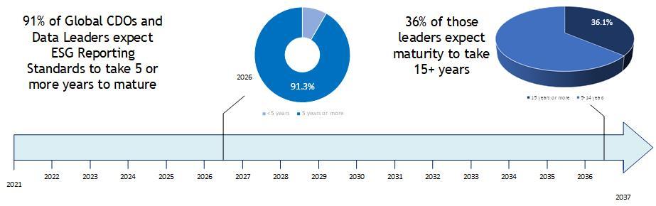 Horizon for ESG Reporting Framework Maturity